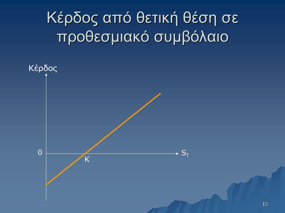 Κέρδος από θετική θέση σε προθεσμιακό συμβόλαιο Κέρδος STST 0 K 15