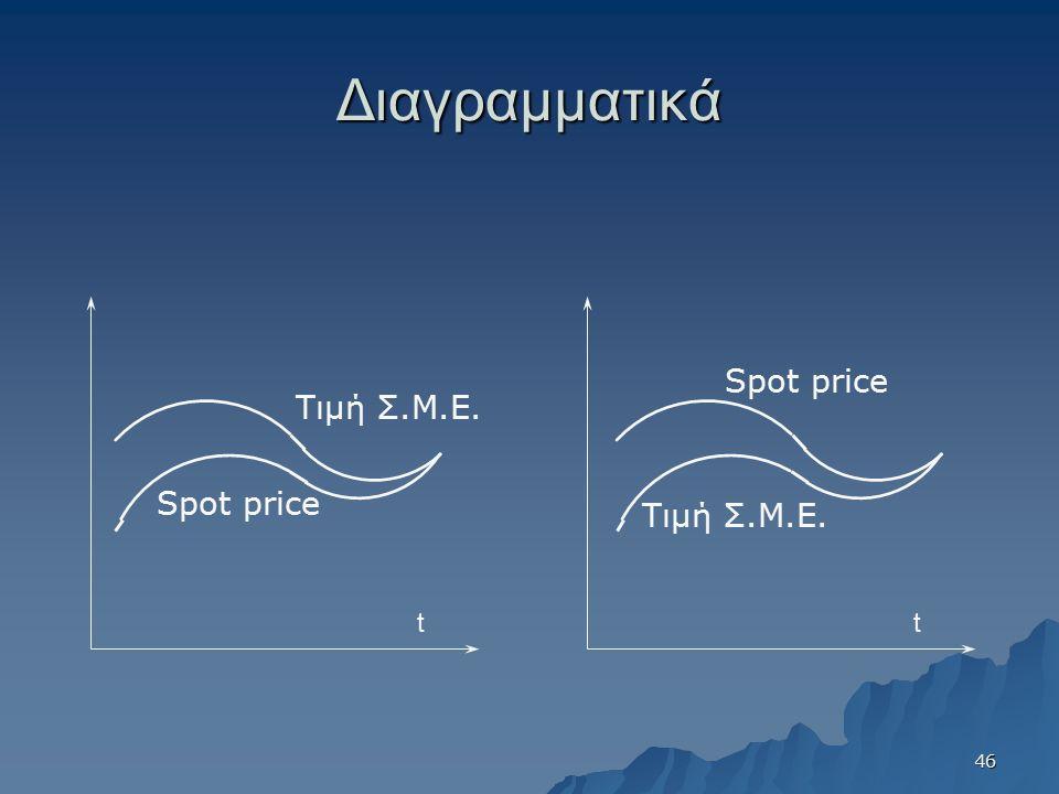 Διαγραμματικά tt Τιμή Σ.Μ.Ε. Spot price Τιμή Σ.Μ.Ε. 46