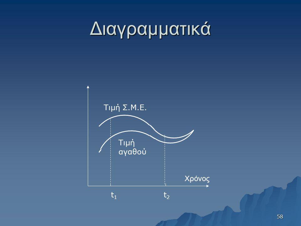 Διαγραμματικά Χρόνος Τιμή αγαθού Τιμή Σ.Μ.Ε. t1t1 t2t2 58