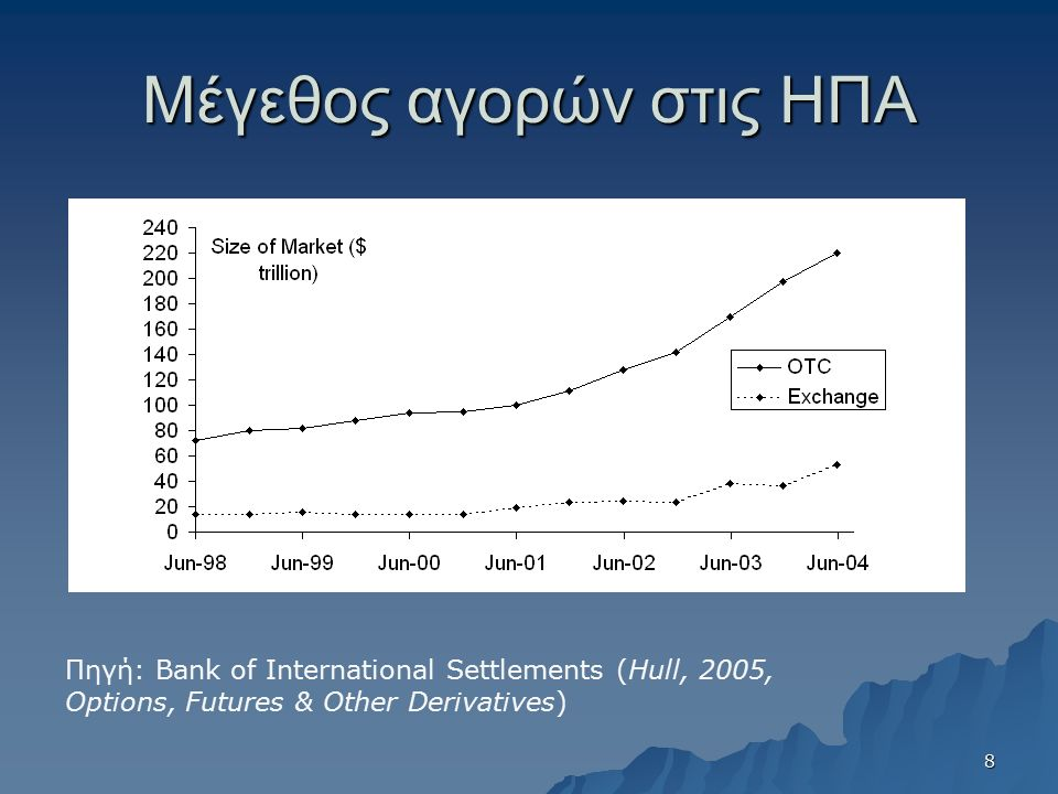 Μέγεθος αγορών στις ΗΠΑ Πηγή: Bank of International Settlements (Hull, 2005, Options, Futures & Other Derivatives) 8