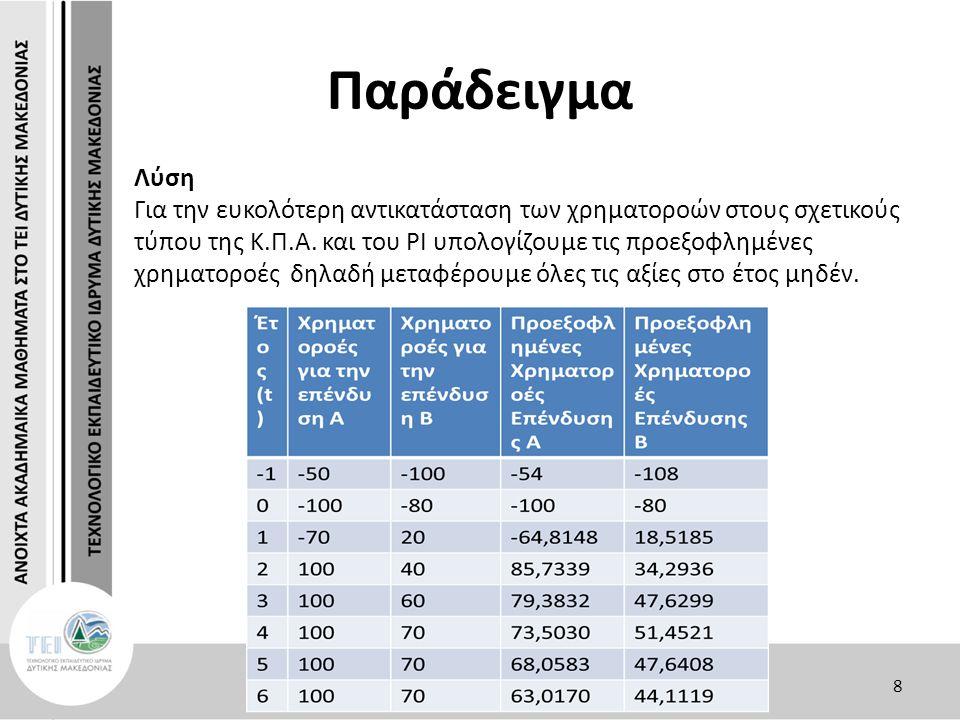 Παράδειγμα Η K.Π.Α της επένδυσης Α είναι: Κ.Π.Α = 85,7339 + 79,3832 + 73,5030 + 68,0583 + 63,0170 -64,8148 – 100 – 54 = 150,8806 >0 9