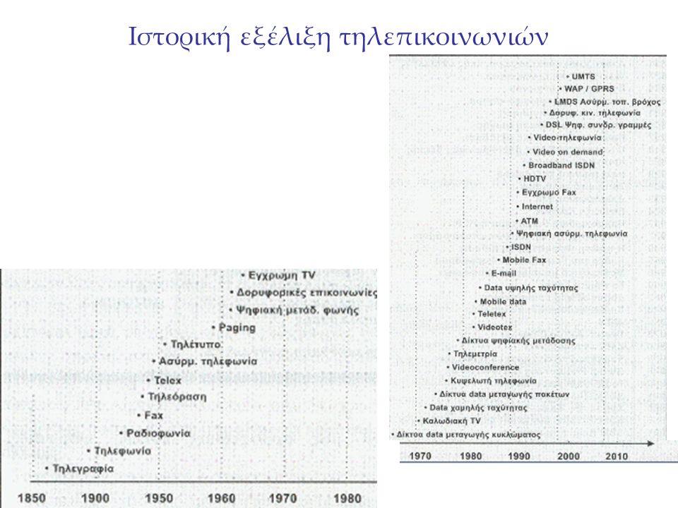 Ιστορική εξέλιξη τηλεπικοινωνιών