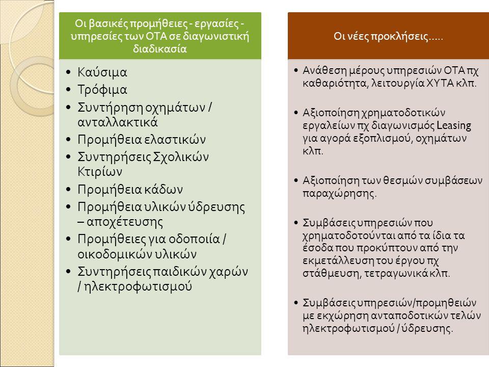 Οι βασικές π ρομήθειες - εργασίες - υ π ηρεσίες των ΟΤΑ σε διαγωνιστική διαδικασία Καύσιμα Τρόφιμα Συντήρηση οχημάτων / ανταλλακτικά Προμήθεια ελαστικών Συντηρήσεις Σχολικών Κτιρίων Προμήθεια κάδων Προμήθεια υλικών ύδρευσης – α π οχέτευσης Προμήθειες για οδο π οιία / οικοδομικών υλικών Συντηρήσεις π αιδικών χαρών / ηλεκτροφωτισμού Οι νέες π ροκλήσεις …..