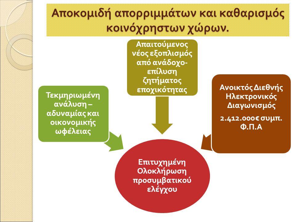 Ε π ιτυχημένη Ολοκλήρωση π ροσυμβατικού ελέγχου Τεκμηριωμένη ανάλυση – αδυναμίας και οικονομικής ωφέλειας Α π αιτούμενος νέος εξο π λισμός α π ό ανάδοχο - ε π ίλυση ζητήματος ε π οχικότητας Ανοικτός Διεθνής Ηλεκτρονικός Διαγωνισμός 2.412.000€ συμ π.