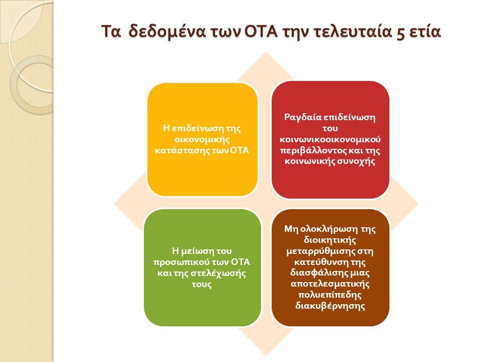 Τα δεδομένα των ΟΤΑ την τελευταία 5 ετία Η ε π ιδείνωση της οικονομικής κατάστασης των ΟΤΑ Ραγδαία ε π ιδείνωση του κοινωνικοοικονομικού π εριβάλλοντος και της κοινωνικής συνοχής Η μείωση του π ροσω π ικού των ΟΤΑ και της στελέχωσής τους Μη ολοκλήρωση της διοικητικής μεταρρύθμισης στη κατεύθυνση της διασφάλισης μιας αποτελεσματικής πολυεπίπεδης διακυβέρνησης
