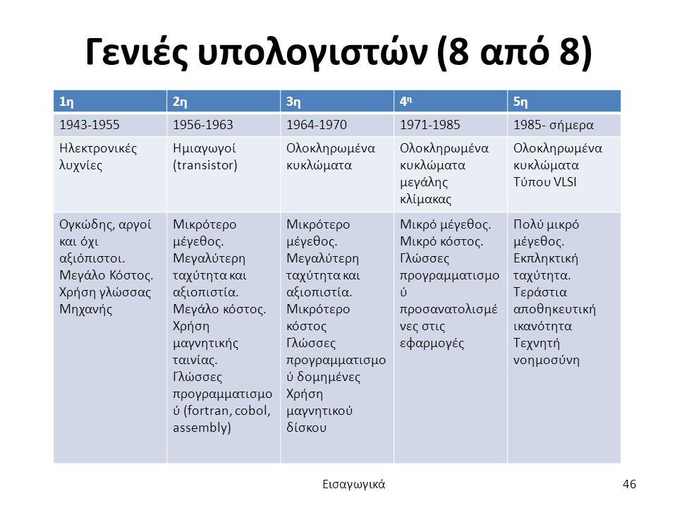 Γενιές υπολογιστών (8 από 8) 1η2η3η3η4η4η 5η 1943-19551956-19631964-19701971-19851985- σήμερα Ηλεκτρονικές λυχνίες Ημιαγωγοί (transistor) Ολοκληρωμένα κυκλώματα Ολοκληρωμένα κυκλώματα μεγάλης κλίμακας Ολοκληρωμένα κυκλώματα Τύπου VLSI Ογκώδης, αργοί και όχι αξιόπιστοι.