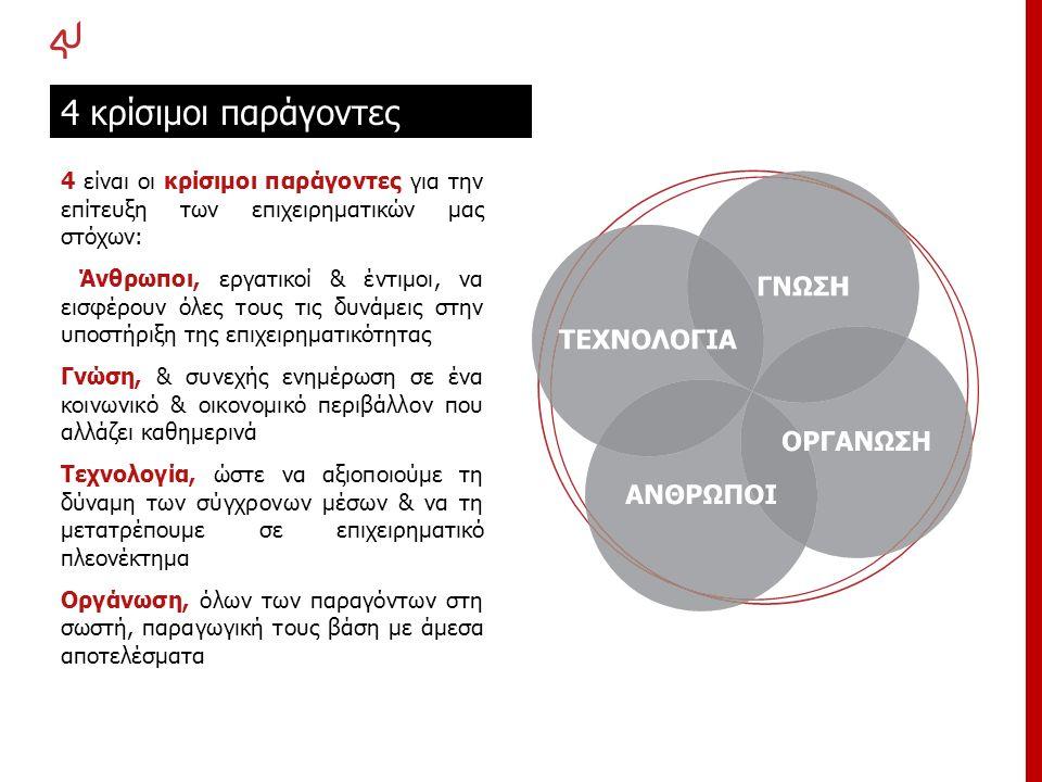 4 είναι οι κρίσιμοι παράγοντες για την επίτευξη των επιχειρηματικών μας στόχων: Άνθρωποι, εργατικοί & έντιμοι, να εισφέρουν όλες τους τις δυνάμεις στη