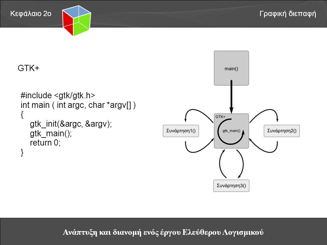 Ανάπτυξη και διανομή ενός έργου Ελεύθερου Λογισμικού Κεφάλαιο 2οΓραφική διεπαφή GTK+ #include int main ( int argc, char *argv[] ) { gtk_init(&argc, &argv); gtk_main(); return 0; }