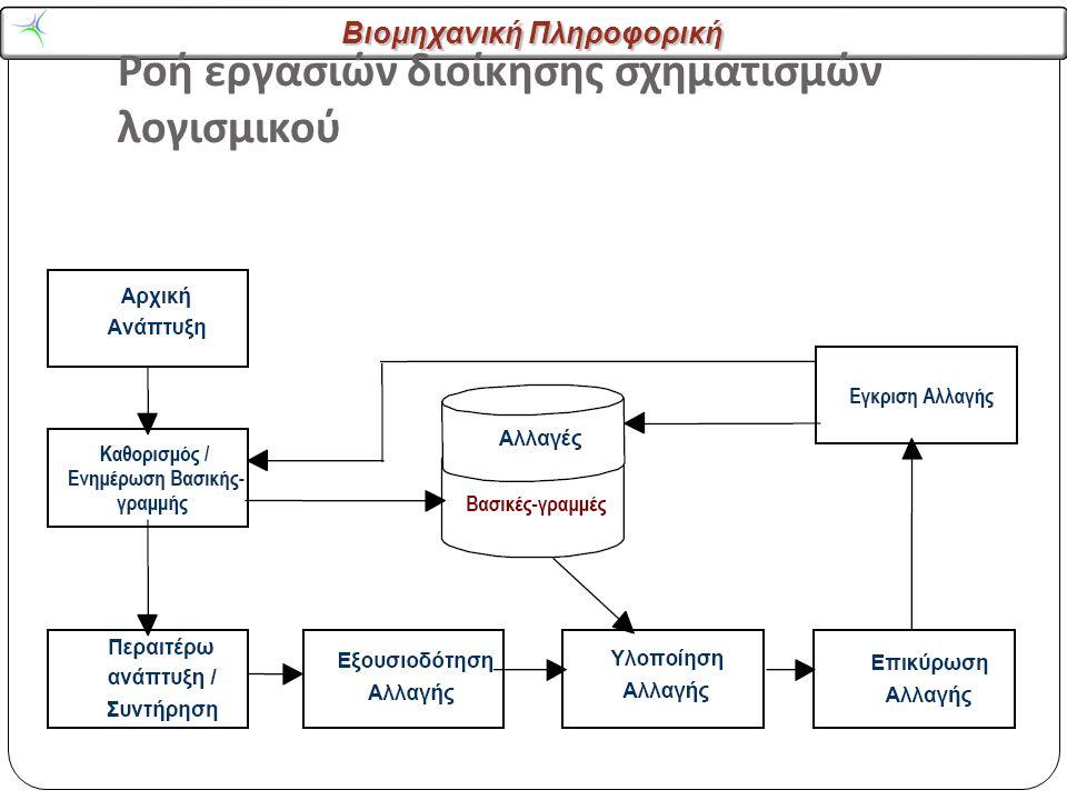 Βιομηχανική Πληροφορική Ροή εργασιών διοίκησης σχηματισμών λογισμικού