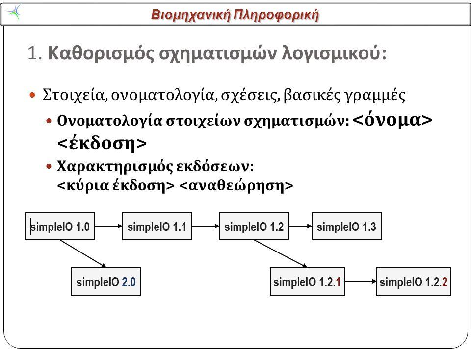 Βιομηχανική Πληροφορική 1. Καθορισμός σχηματισμών λογισμικού : Στοιχεία, ονοματολογία, σχέσεις, βασικές γραμμές Ονοματολογία στοιχείων σχηματισμών : Χ