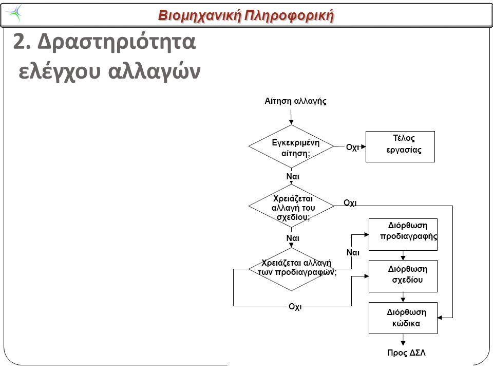 Βιομηχανική Πληροφορική 2. Δραστηριότητα ελέγχου αλλαγών
