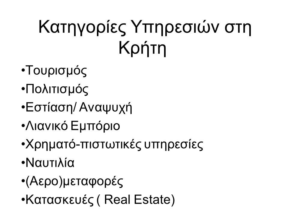 Κατηγορίες Υπηρεσιών στη Κρήτη Τουρισμός Πολιτισμός Εστίαση/ Αναψυχή Λιανικό Εμπόριο Χρηματό-πιστωτικές υπηρεσίες Ναυτιλία (Αερο)μεταφορές Κατασκευές ( Real Estate)