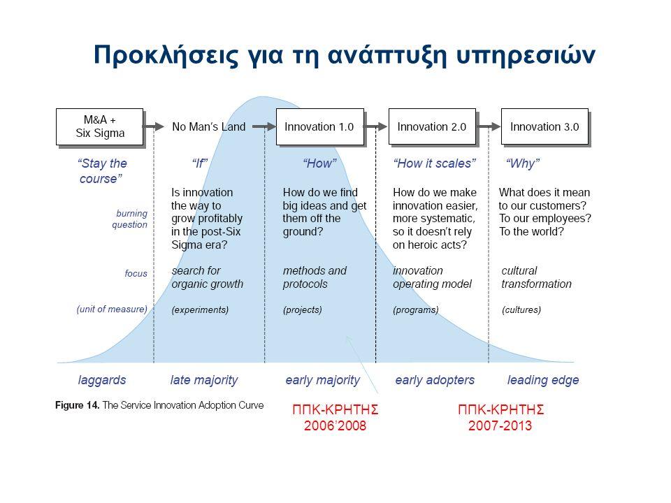 Προκλήσεις για τη ανάπτυξη υπηρεσιών ΠΠΚ-ΚΡΗΤΗΣ 2006'2008 ΠΠΚ-ΚΡΗΤΗΣ 2007-2013