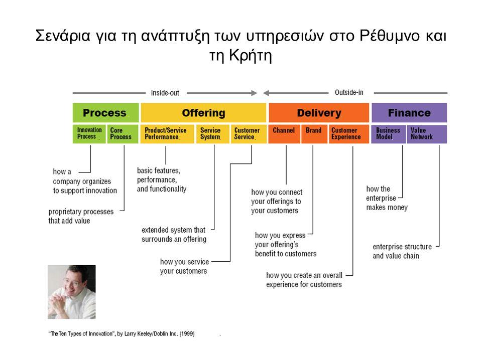 Σενάρια για τη ανάπτυξη των υπηρεσιών στο Ρέθυμνο και τη Κρήτη