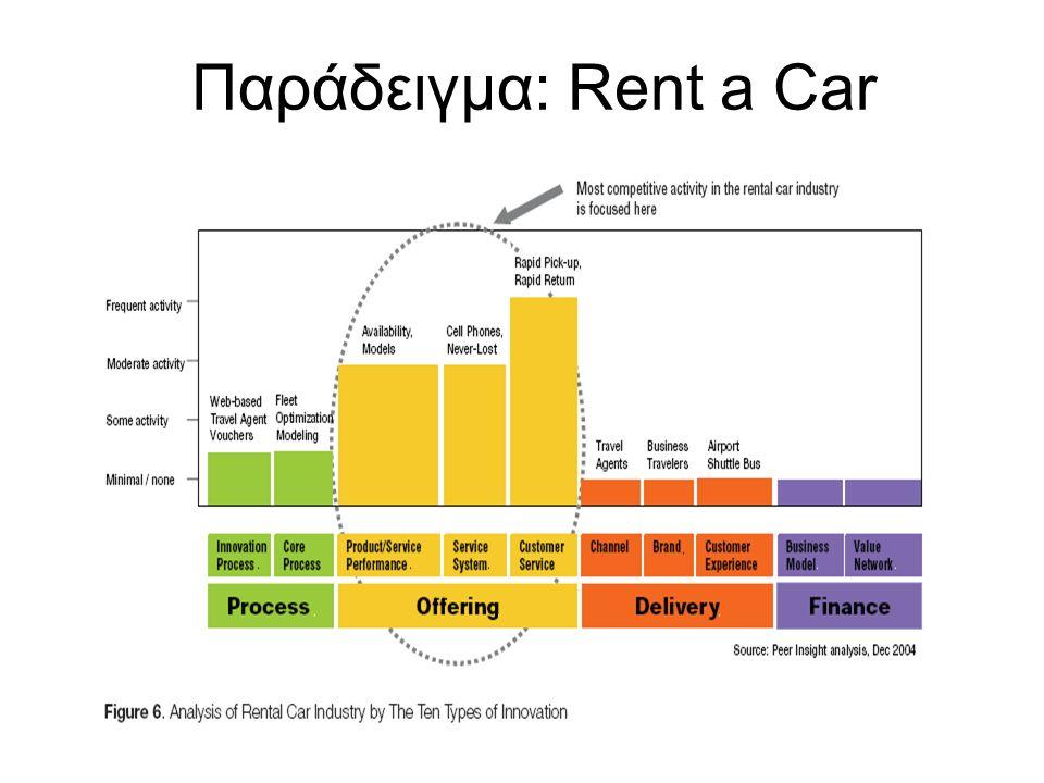 Παράδειγμα: Rent a Car