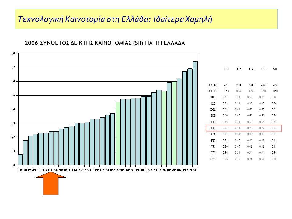 Τεχνολογική Καινοτομία στη Ελλάδα: Ιδαίτερα Χαμηλή 2006 ΣΥΝΘΕΤΟΣ ΔΕΙΚΤΗΣ ΚΑΙΝΟΤΟΜΙΑΣ (SII) ΓΙΑ ΤΗ ΕΛΛΑΔΑ T-4T-3T-2T-1SII EU25 0.45 EU15 0.50.050 BE 0.51.0510.510.490.48 CZ 0.31 0.330.34 DK 0.620.61 0.63 DE 0.60 0.59 EE 0.350.340.330.34 EL 0.21 0.22 ES 0.31 FR 0.510.50 0.48 IE 0.500.490.48 IT 0.34 CY 0.250.270.260.30