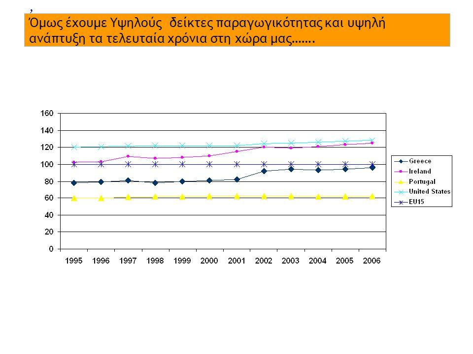 , Όμως έχουμε Υψηλούς δείκτες παραγωγικότητας και υψηλή ανάπτυξη τα τελευταία χρόνια στη χώρα μας…….