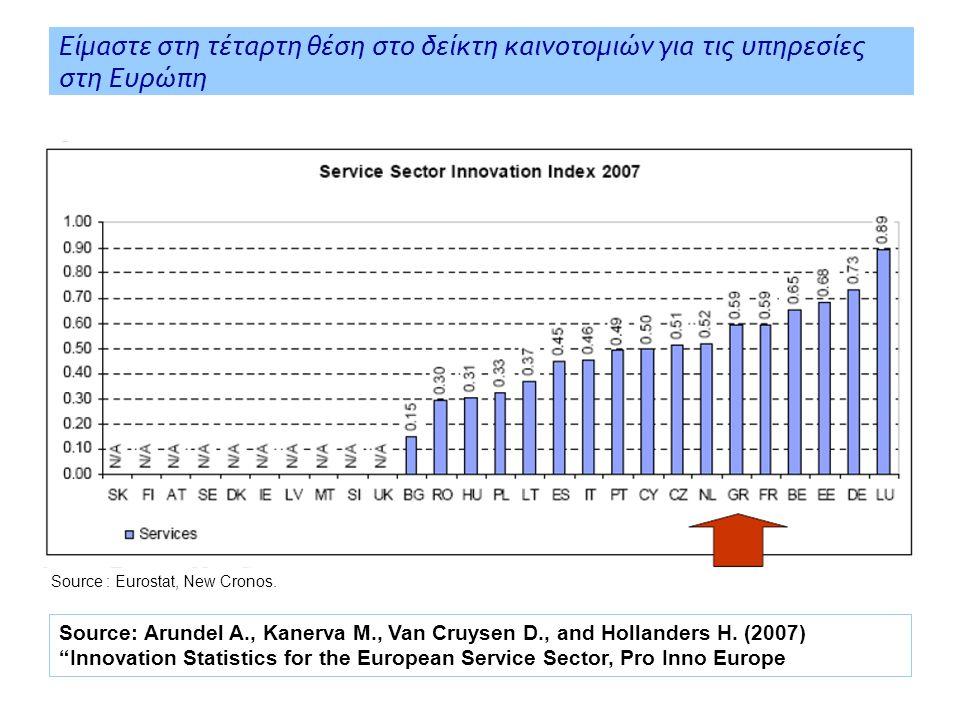 Είμαστε στη τέταρτη θέση στο δείκτη καινοτομιών για τις υπηρεσίες στη Ευρώπη Source: Arundel A., Kanerva M., Van Cruysen D., and Hollanders H.