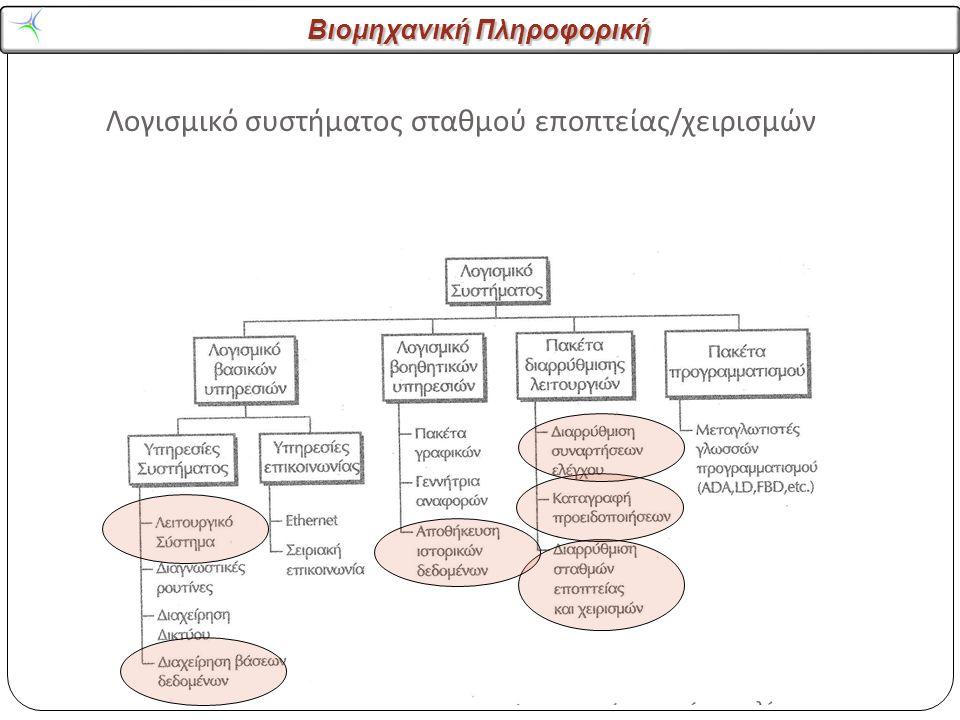 Βιομηχανική Πληροφορική Λογισμικό συστήματος σταθμού εποπτείας / χειρισμών