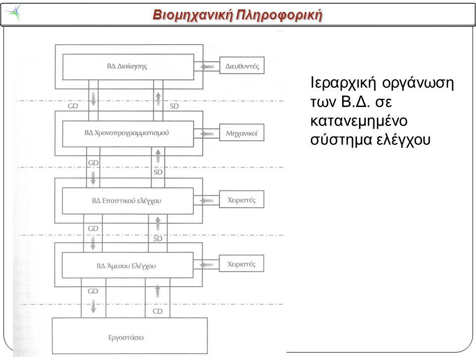 Βιομηχανική Πληροφορική Βάσεις δεδομένων Ιεραρχική οργάνωση των Β.Δ.