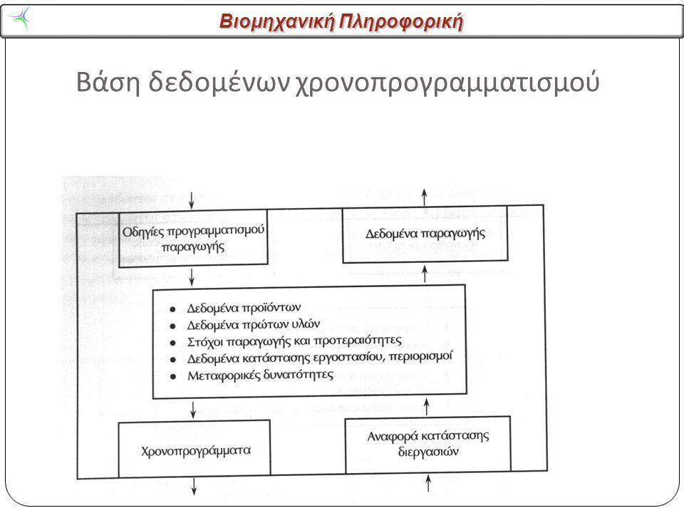 Βιομηχανική Πληροφορική Βάση δεδομένων χρονοπρογραμματισμού