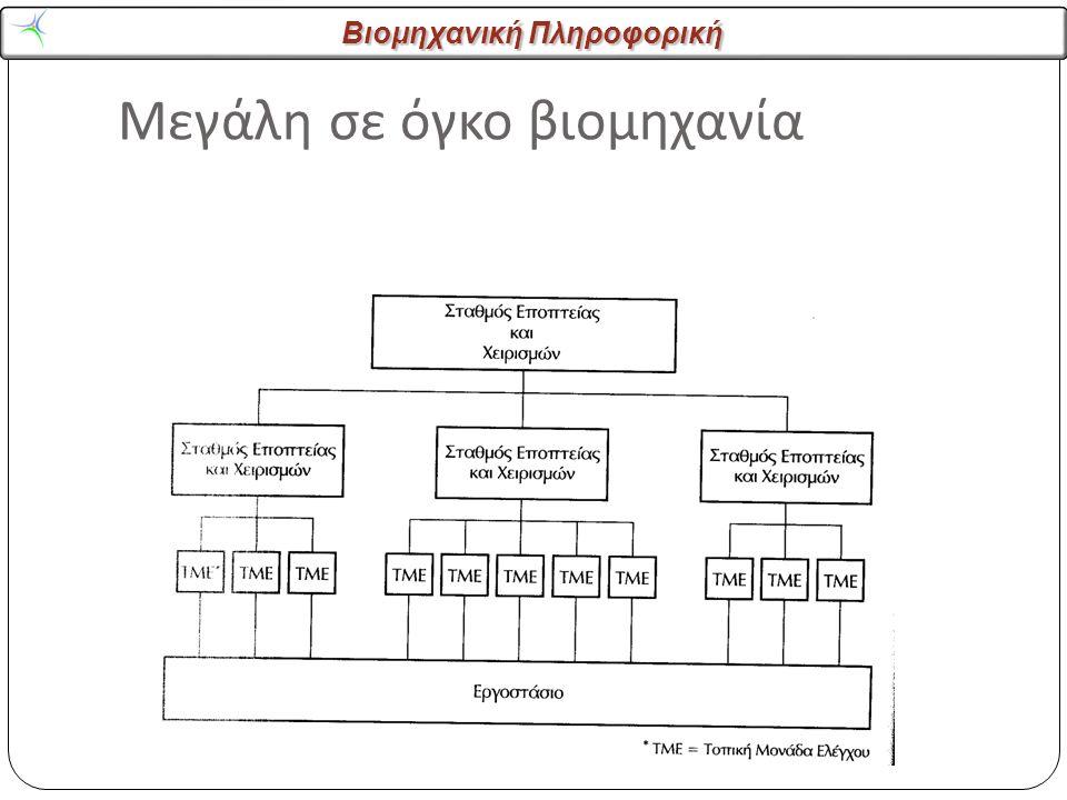 Βιομηχανική Πληροφορική Ταξινόμηση των λειτουργιών ελέγχου σε επίπεδα μιας βιομηχανίας με συνεχή παραγωγή 1 ο Άμεσος Αυτόματος Έλεγχος 2 ο Εποπτικός έλεγχος 3 ο Χρονοπρογραμματισμός και λογιστικός έλεγχος παραγωγής 4 ο Διαχείριση Παραγωγής