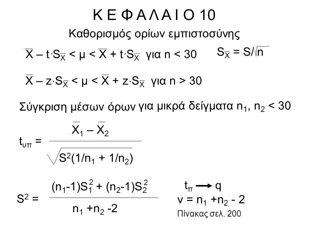 Κ Ε Φ Α Λ Α Ι Ο 10 Σύγκριση μέσων όρων για μικρά δείγματα n 1, n 2 < 30 (Χ 1 – Χ 2 ) – t π S 2 (1/n 1 + 1/n 2 ) <μ 1 -μ 2 < (Χ 1 – Χ 2 ) + t π S 2 (1/n 1 + 1/n 2 ) Σύγκριση μέσων όρων για μικρά δείγματα n 1, n 2 < 30 Σύγκριση μέσων όρων για μεγάλα δείγματα n 1, n 2 > 30 Χ 1 – Χ 2 σ 1 /n 1 + σ 2 /n 2 z υπ = 2 2 zπzπ q Πίνακας σελ.