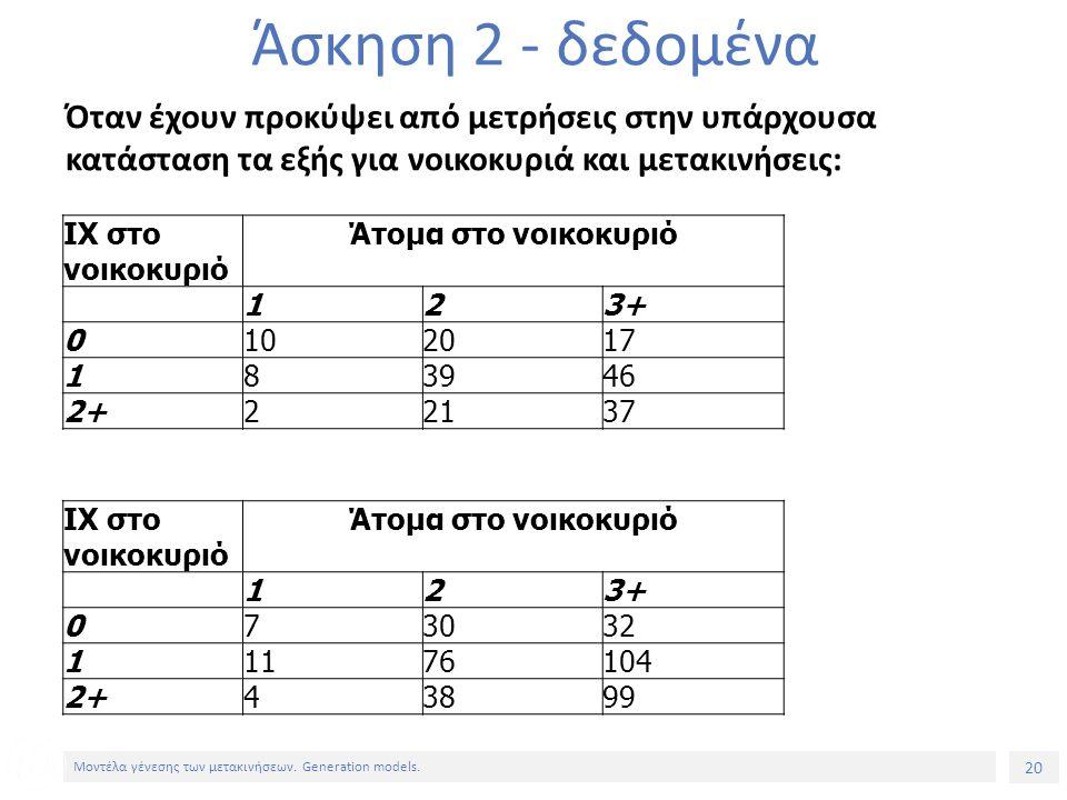 20 Μοντέλα γένεσης των μετακινήσεων. Generation models. Άσκηση 2 - δεδομένα Όταν έχουν προκύψει από μετρήσεις στην υπάρχουσα κατάσταση τα εξής για νοι