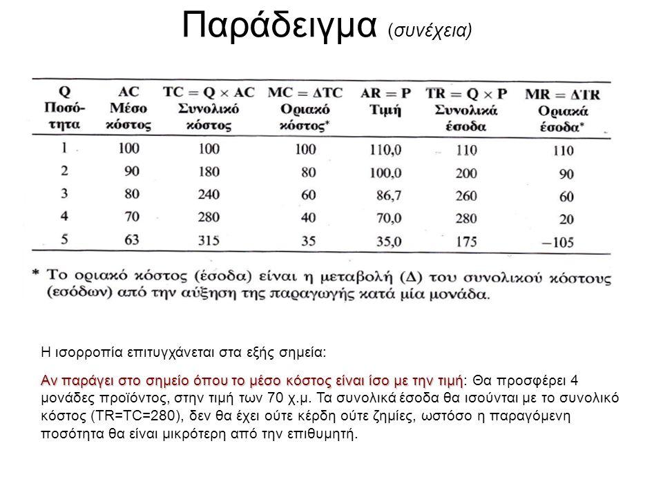 Παράδειγμα (συνέχεια) Η ισορροπία επιτυγχάνεται στα εξής σημεία: Αν παράγει στο σημείο όπου το μέσο κόστος είναι ίσο με την τιμή Αν παράγει στο σημείο