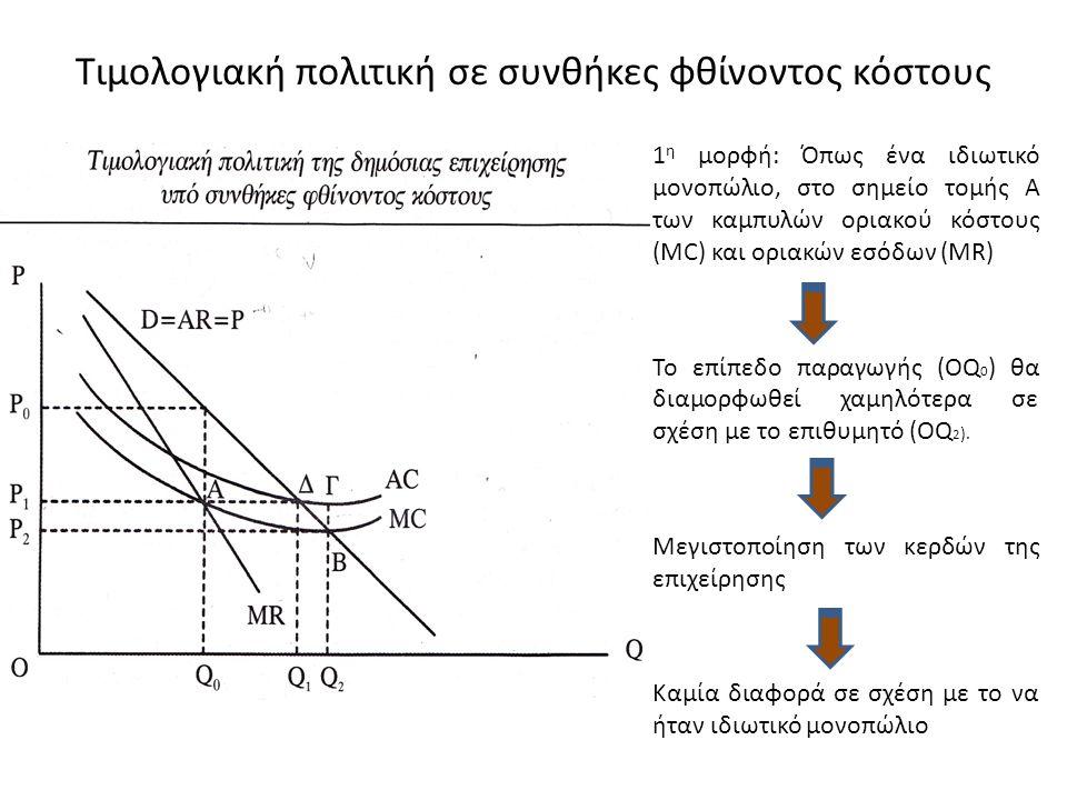 Τιμολογιακή πολιτική σε συνθήκες φθίνοντος κόστους 1 η μορφή: Όπως ένα ιδιωτικό μονοπώλιο, στο σημείο τομής Α των καμπυλών οριακού κόστους (MC) και ορ