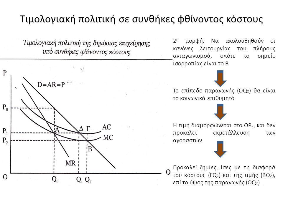Τιμολογιακή πολιτική σε συνθήκες φθίνοντος κόστους 2 η μορφή: Να ακολουθηθούν οι κανόνες λειτουργίας του πλήρους ανταγωνισμού, οπότε το σημείο ισορροπ