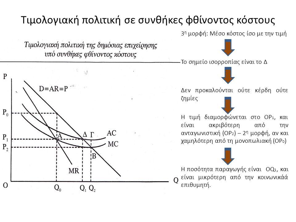 Τιμολογιακή πολιτική σε συνθήκες φθίνοντος κόστους 3 η μορφή: Μέσο κόστος ίσο με την τιμή Το σημείο ισορροπίας είναι το Δ Δεν προκαλούνται ούτε κέρδη