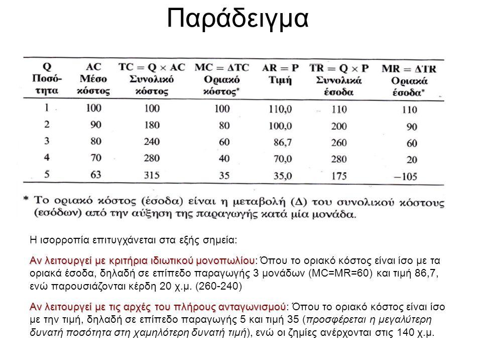 Παράδειγμα Η ισορροπία επιτυγχάνεται στα εξής σημεία: Αν λειτουργεί με κριτήρια ιδιωτικού μονοπωλίου Αν λειτουργεί με κριτήρια ιδιωτικού μονοπωλίου: Ό