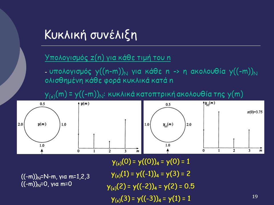 19 Κυκλική συνέλιξη Υπολογισμός z(n) για κάθε τιμή του n - υπολογισμός y((n-m)) N για κάθε n -> η ακολουθία y((-m)) N ολισθημένη κάθε φορά κυκλικά κατά n y (s) (m) = y((-m)) N : κυκλικά κατοπτρική ακολουθία της y(m) y (s) (0) = y((0)) 4 = y(0) = 1 y (s) (1) = y((-1)) 4 = y(3) = 2 y (s) (2) = y((-2)) 4 = y(2) = 0.5 y (s) (3) = y((-3)) 4 = y(1) = 1 ((-m)) N =N-m, για m=1,2,3 ((-m)) N =0, για m=0
