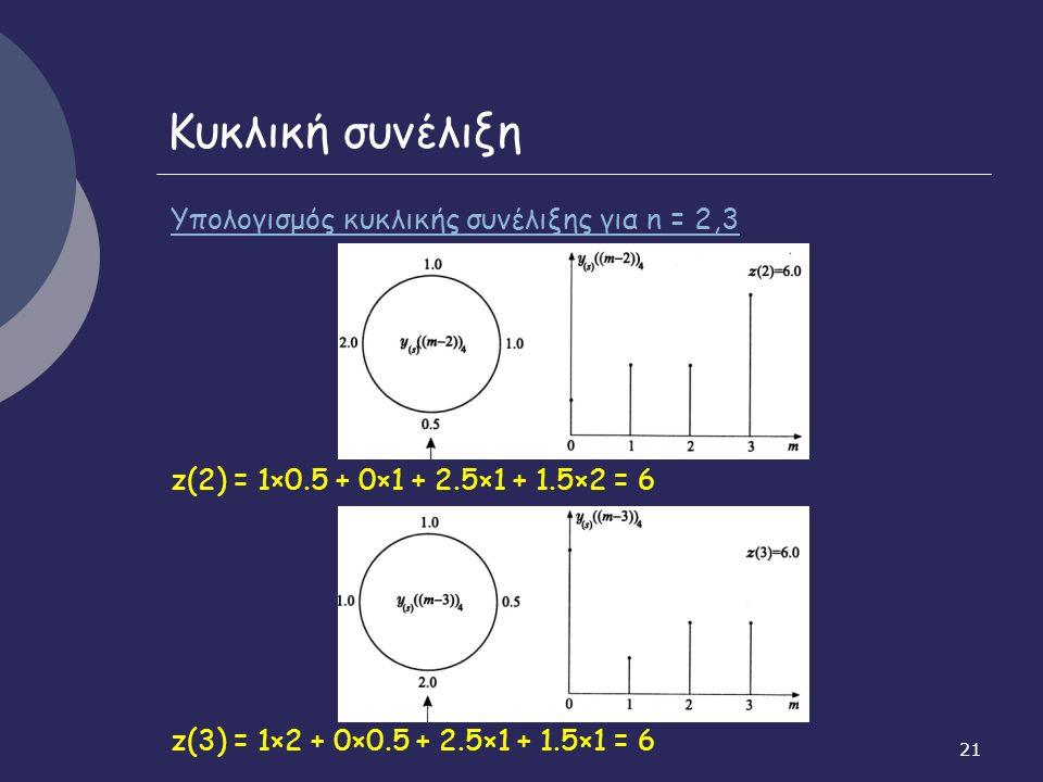 21 Κυκλική συνέλιξη Υπολογισμός κυκλικής συνέλιξης για n = 2,3 z(2) = 1×0.5 + 0×1 + 2.5×1 + 1.5×2 = 6 z(3) = 1×2 + 0×0.5 + 2.5×1 + 1.5×1 = 6