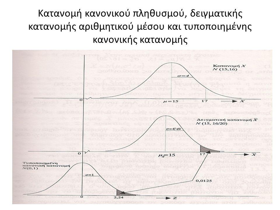 Κατανομή κανονικού πληθυσμού, δειγματικής κατανομής αριθμητικού μέσου και τυποποιημένης κανονικής κατανομής