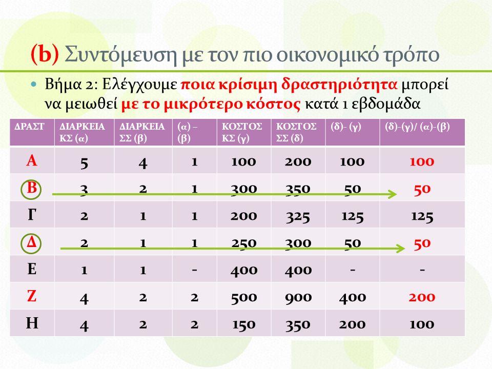 (b) Συντόμευση με τον πιο οικονομικό τρόπο Βήμα 2: Ελέγχουμε ποια κρίσιμη δραστηριότητα μπορεί να μειωθεί με το μικρότερο κόστος κατά 1 εβδομάδα ΔΡΑΣΤΔΙΑΡΚΕΙΑ ΚΣ (α) ΔΙΑΡΚΕΙΑ ΣΣ (β) (α) – (β) ΚΟΣΤΟΣ ΚΣ (γ) ΚΟΣΤΟΣ ΣΣ (δ) (δ)- (γ)(δ)-(γ)/ (α)-(β) Α541100200100 Β32130035050 Γ211200325125 Δ21125030050 Ε11-400 -- Ζ422500900400200 Η422150350200100