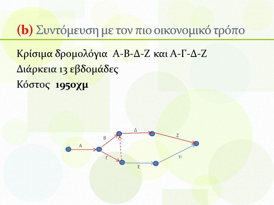 (b) Συντόμευση με τον πιο οικονομικό τρόπο Κρίσιμα δρομολόγια Α-Β-Δ-Ζ και Α-Γ-Δ-Ζ Διάρκεια 13 εβδομάδες Κόστος 1950χμ