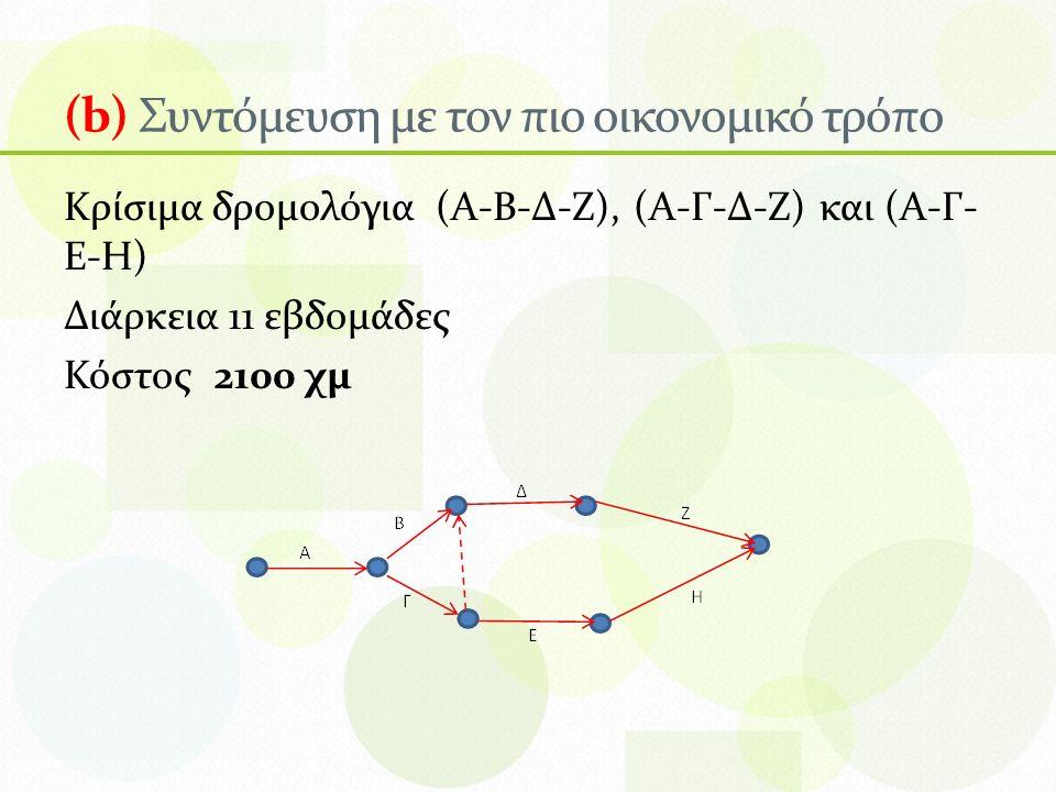 (b) Συντόμευση με τον πιο οικονομικό τρόπο Κρίσιμα δρομολόγια (Α-Β-Δ-Ζ), (Α-Γ-Δ-Ζ) και (Α-Γ- Ε-Η) Διάρκεια 11 εβδομάδες Κόστος 2100 χμ