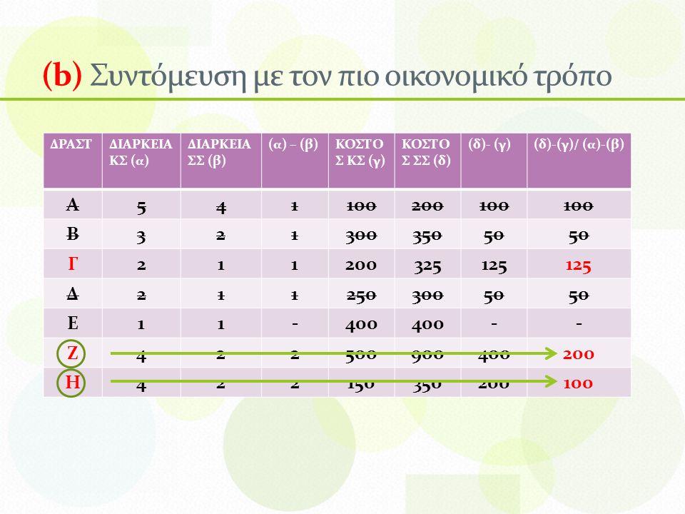 (b) Συντόμευση με τον πιο οικονομικό τρόπο ΔΡΑΣΤΔΙΑΡΚΕΙΑ ΚΣ (α) ΔΙΑΡΚΕΙΑ ΣΣ (β) (α) – (β)ΚΟΣΤΟ Σ ΚΣ (γ) ΚΟΣΤΟ Σ ΣΣ (δ) (δ)- (γ)(δ)-(γ)/ (α)-(β) Α541100200100 Β32130035050 Γ211200325125 Δ21125030050 Ε11-400 -- Ζ422500900400200 Η422150350200100