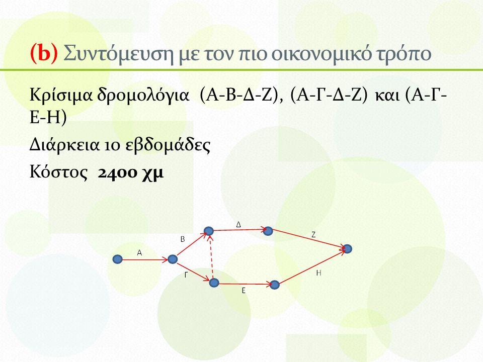 (b) Συντόμευση με τον πιο οικονομικό τρόπο Κρίσιμα δρομολόγια (Α-Β-Δ-Ζ), (Α-Γ-Δ-Ζ) και (Α-Γ- Ε-Η) Διάρκεια 10 εβδομάδες Κόστος 2400 χμ
