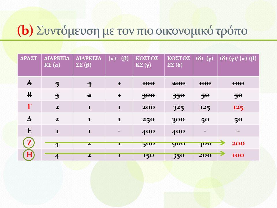 (b) Συντόμευση με τον πιο οικονομικό τρόπο ΔΡΑΣΤΔΙΑΡΚΕΙΑ ΚΣ (α) ΔΙΑΡΚΕΙΑ ΣΣ (β) (α) – (β)ΚΟΣΤΟΣ ΚΣ (γ) ΚΟΣΤΟΣ ΣΣ (δ) (δ)- (γ)(δ)-(γ)/ (α)-(β) Α541100200100 Β32130035050 Γ211200325125 Δ21125030050 Ε11-400 -- Ζ421500900400200 Η421150350200100