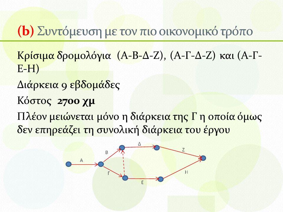 (b) Συντόμευση με τον πιο οικονομικό τρόπο Κρίσιμα δρομολόγια (Α-Β-Δ-Ζ), (Α-Γ-Δ-Ζ) και (Α-Γ- Ε-Η) Διάρκεια 9 εβδομάδες Κόστος 2700 χμ Πλέον μειώνεται μόνο η διάρκεια της Γ η οποία όμως δεν επηρεάζει τη συνολική διάρκεια του έργου