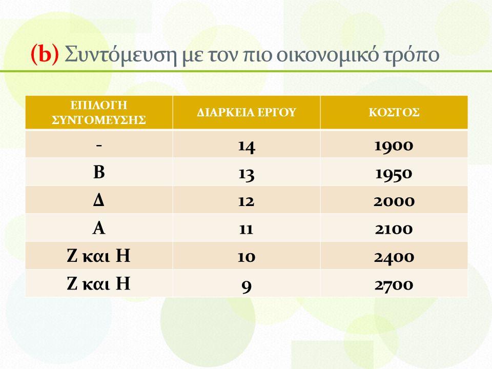 (b) Συντόμευση με τον πιο οικονομικό τρόπο ΕΠΙΛΟΓΗ ΣΥΝΤΟΜΕΥΣΗΣ ΔΙΑΡΚΕΙΑ ΕΡΓΟΥΚΟΣΤΟΣ -141900 Β131950 Δ122000 Α112100 Ζ και Η102400 Ζ και Η92700