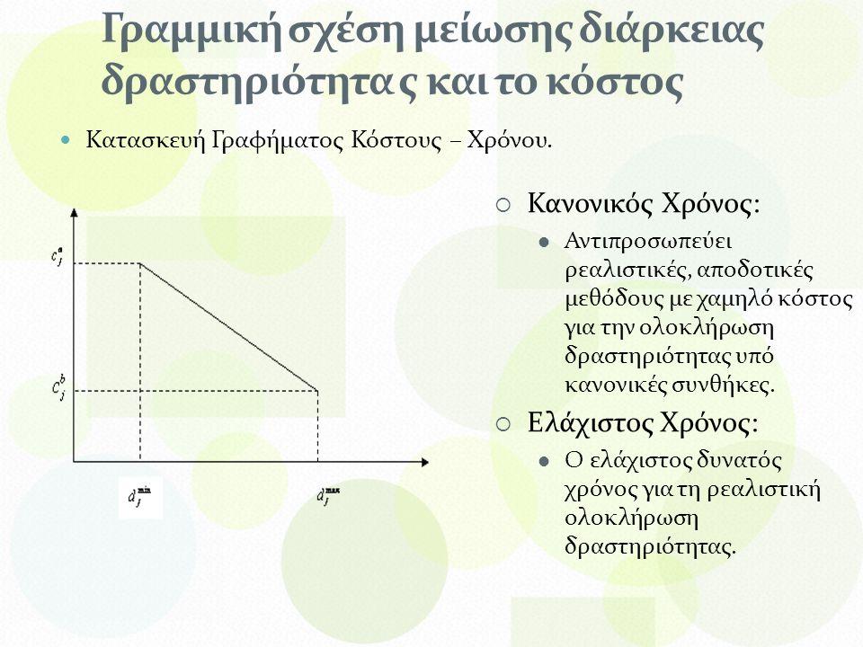Γραμμική σχέση μείωσης διάρκειας δραστηριότητα ς και το κόστος Κατασκευή Γραφήματος Κόστους – Χρόνου.