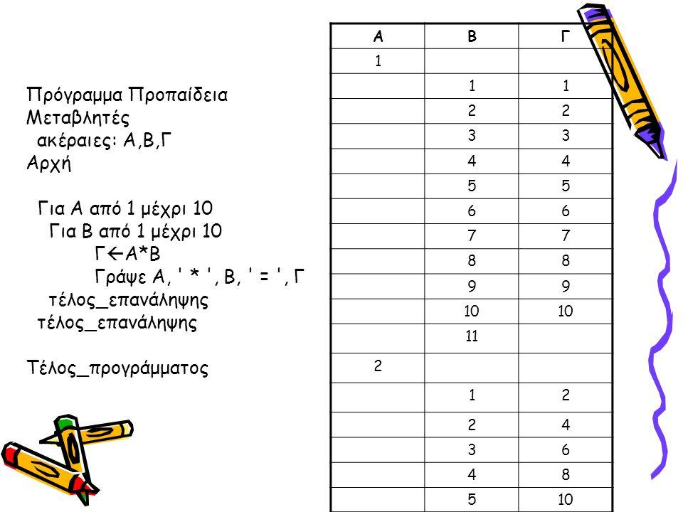 Πρόγραμμα Προπαίδεια Μεταβλητές ακέραιες: Α,Β,Γ Αρχή Για Α από 1 μέχρι 10 Για Β από 1 μέχρι 10 Γ  Α*Β Γράψε Α, * , Β, = , Γ τέλος_επανάληψης Τέλος_προγράμματος ABΓ 1 11 22 33 44 55 66 77 88 99 10 11 2 12 24 36 48 510