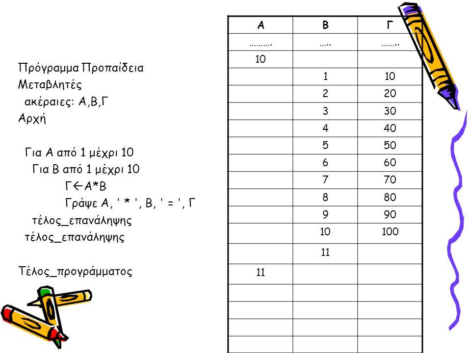 ΑΒΓ ……….…..…….. 10 1 220 330 440 550 660 770 880 990 10100 11 Πρόγραμμα Προπαίδεια Μεταβλητές ακέραιες: Α,Β,Γ Αρχή Για Α από 1 μέχρι 10 Για Β από 1 μέ