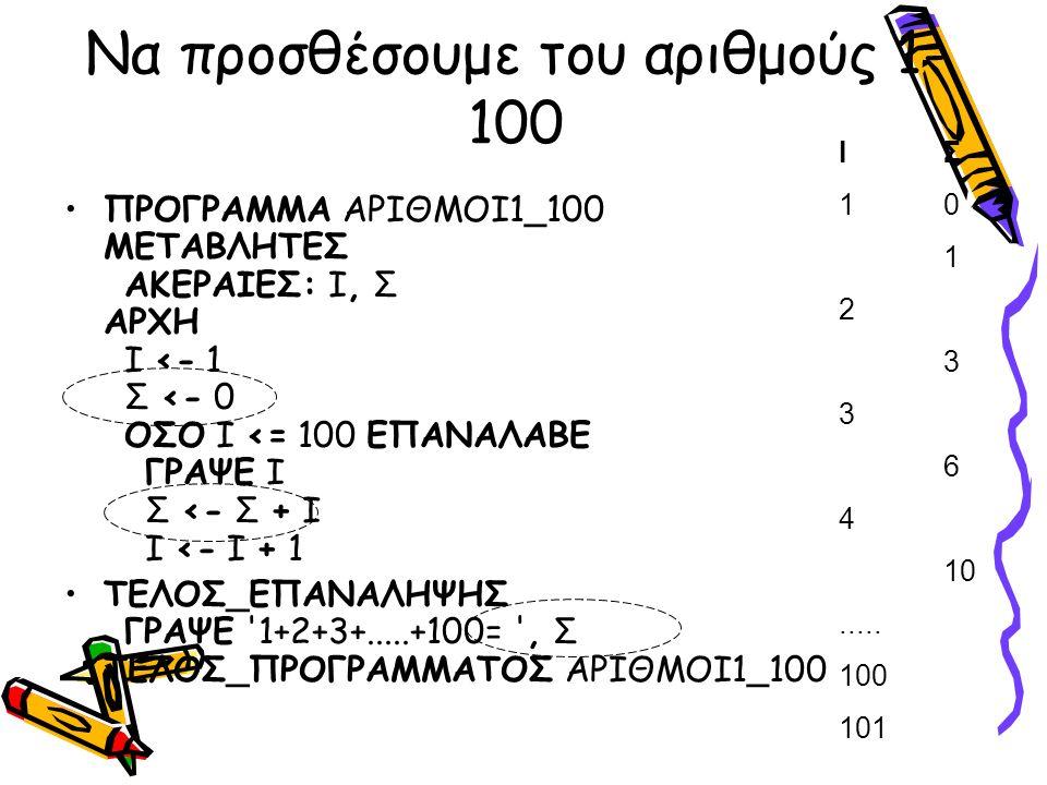 Να προσθέσουμε του αριθμούς 1- 100 ΠΡΟΓΡΑΜΜΑ ΑΡΙΘΜΟΙ1_100 ΜΕΤΑΒΛΗΤΕΣ ΑΚΕΡΑΙΕΣ: Ι, Σ ΑΡΧΗ Ι <- 1 Σ <- 0 ΟΣΟ Ι <= 100 ΕΠΑΝΑΛΑΒΕ ΓΡΑΨΕ Ι Σ <- Σ + Ι Ι <- Ι + 1 ΤΕΛΟΣ_ΕΠΑΝΑΛΗΨΗΣ ΓΡΑΨΕ 1+2+3+.....+100= , Σ ΤΕΛΟΣ_ΠΡΟΓΡΑΜΜΑΤΟΣ ΑΡΙΘΜΟΙ1_100 ΙΣΙΣ 1010 1 2 3 3 6 4 10.....