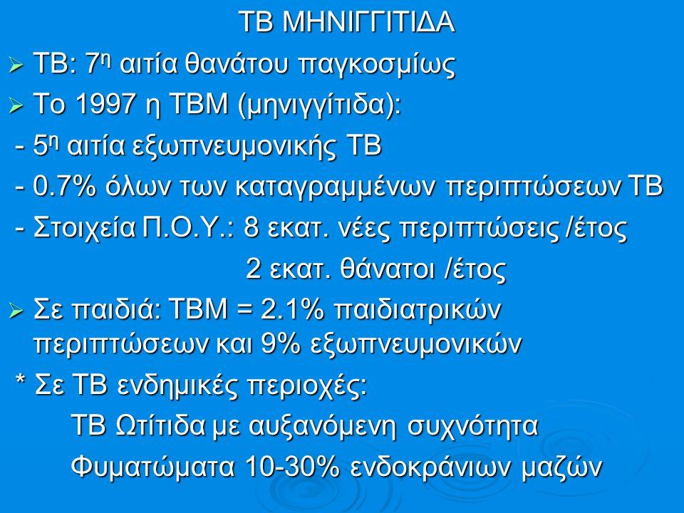 Θνητότητα & Θνησιμότητα Θνητότητα & Θνησιμότητα [ΠΟΥ 2003] [ΠΟΥ 2003]  0.4-0.8 θανάτοι / 100000 πληθυσμού  Θάνατος απο εξωπνευμονική ΤΒ = 6.2%  Θάνατος από ΤΒΜ = 5.2% των εξωπνευμονικών ΤΒ = (0.7% όλων των περιπτώσεων ΤΒ)