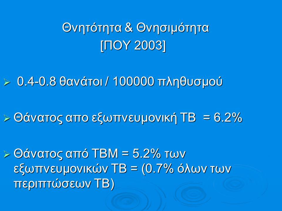 Θνητότητα & Θνησιμότητα Θνητότητα & Θνησιμότητα [ΠΟΥ 2003] [ΠΟΥ 2003]  0.4-0.8 θανάτοι / 100000 πληθυσμού  Θάνατος απο εξωπνευμονική ΤΒ = 6.2%  Θάν